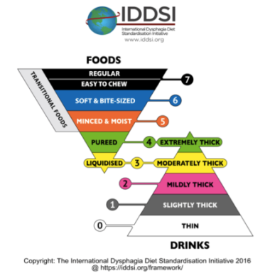 The IDDSI framework consists of a continuum of 8 levels (0 - 7), where drinks are measured from Levels 0 – 4, while foods are measured from Levels 3 – 7. The IDDSI Framework provides a common terminology to describe food textures and drink thickness. Links through to more information: https://iddsi.org/framework/